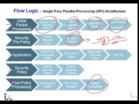 PA Firewall Essentials Lecture 2