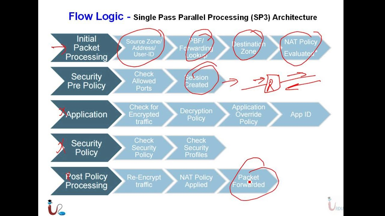 Pa Firewall Essentials Lecture 2 Pa Models And Architecture Youtube