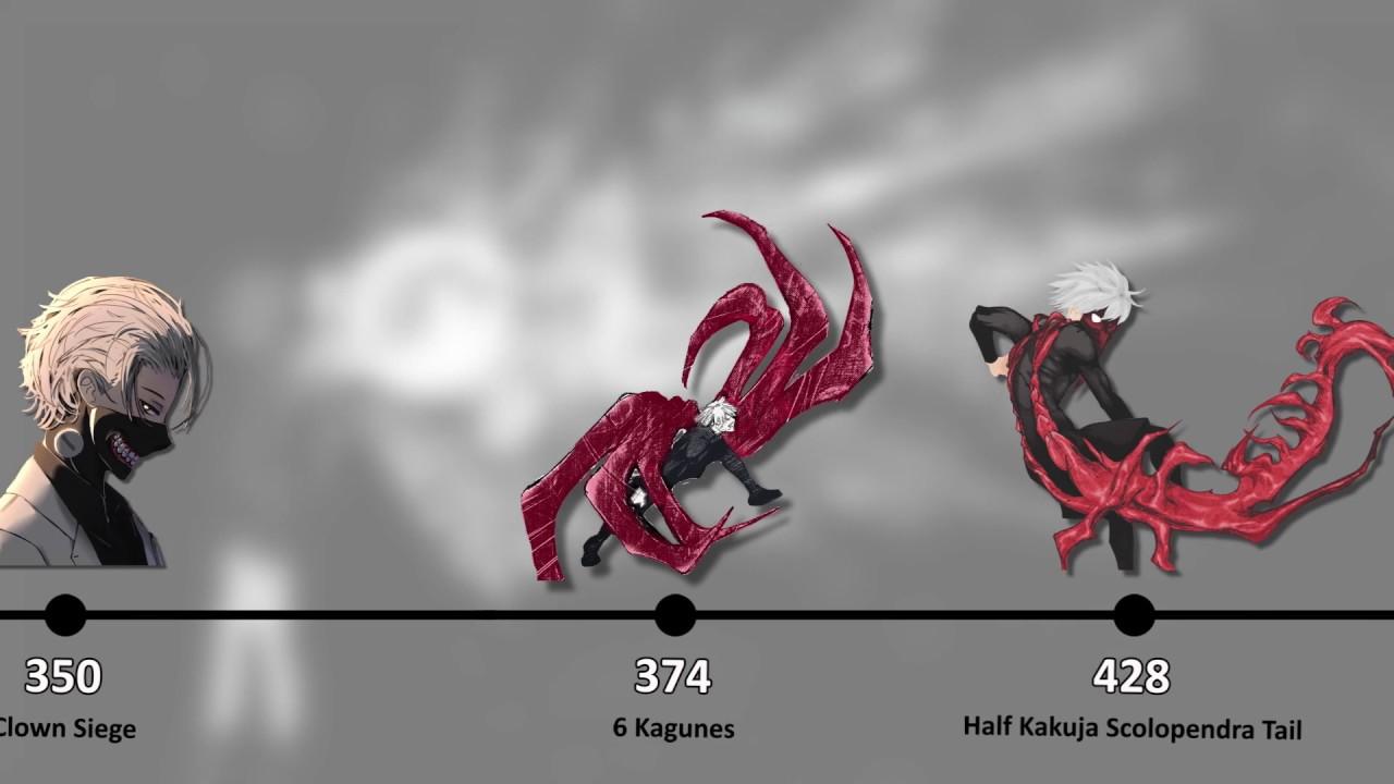 Download Kaneki Ken True Power Levels / All Forms / Tokyo Ghoul / Unravel