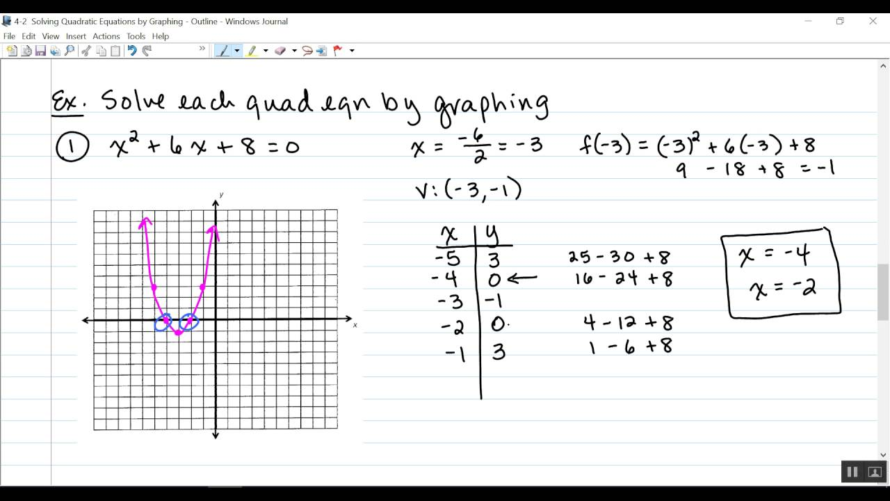 4 2 Solving Quadratic Equations By Graphing Youtube