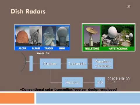 Radar Transmitter and Reciver