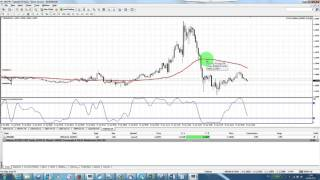 Forex Trading: Simple Strategy: EURUSD 5min Example