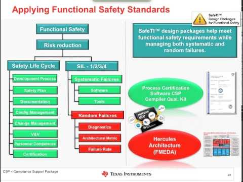 Functional safety standards overview & easing certification