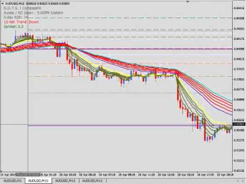 DOTS Method Trading from session to session - YouTube