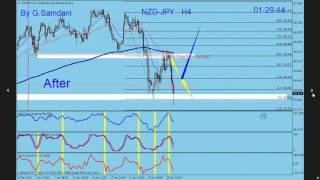 Forex Trading. Recap of last week's Trading Setups. From  01-26 till 01-31 By G.Samdani