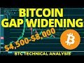 BITCOIN, Is the gap widening $4,500 - $8,000? - BTC Technical Analysis
