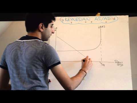 Keynesian Aggregate Supply/Aggregate Demand (AS/AD)