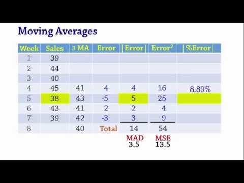 Forecasting: Moving Averages, MAD, MSE, MAPE