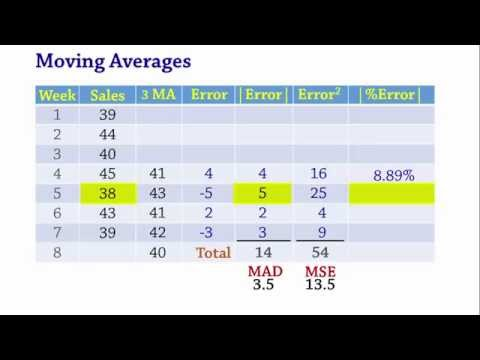 Forecasting: Moving Averages, MAD, MSE, MAPE