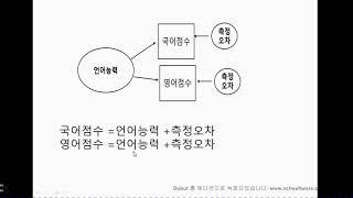 [상담연구및통계분석의 이해] 구조방정식에서 측정오차를 …