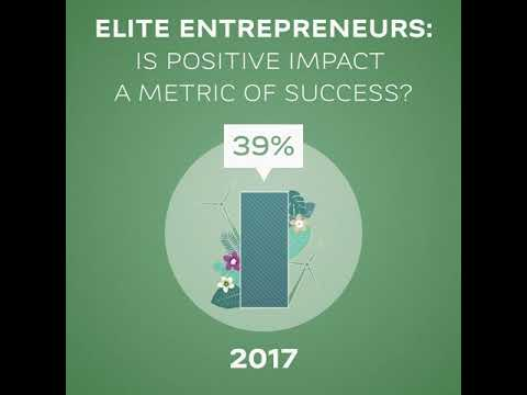Entrepreneur Report 2018 / Searching for Positive Impact - Key figure