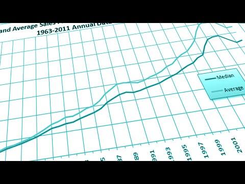 Social Statistics - Central Tendency