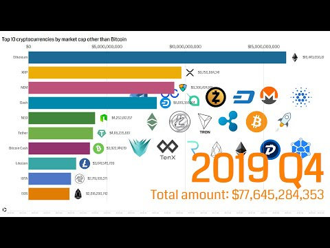 Top 10 Most Popular Cryptocurrencies Bar Chart Race Other Than Bitcoin 2013 - 2019