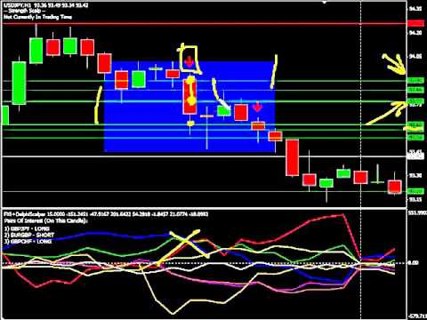 Buy Sell Trend Indicator