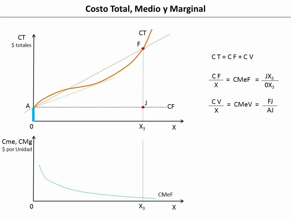 23 costo total medio y marginal youtube for Costo medio del soffitto a cassettoni