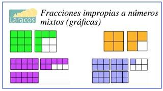 Fracciones impropias en graficas (ejemplo 1) thumbnail