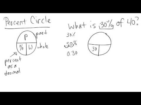 Percent Circle Introduction - YouTube