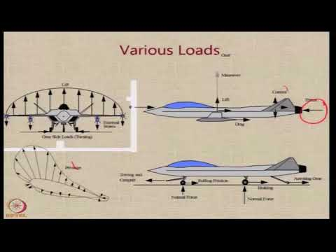 Lecture 81 : Aircraft Loads