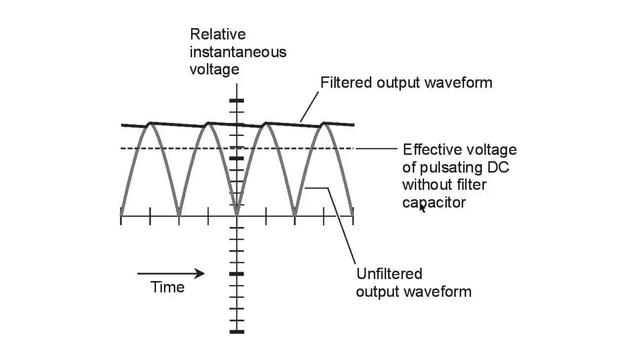Ripple Filtering Youtube Circuit Full Wave Capacitor Choke