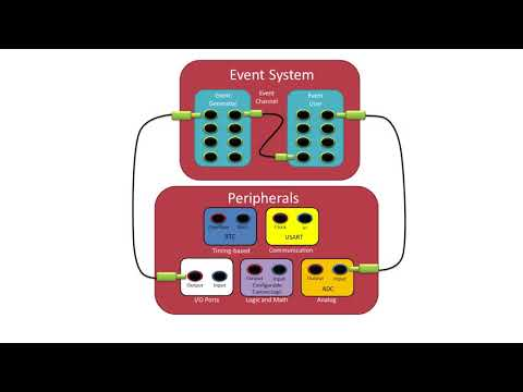 How To Use The Event System With AVR® ATmega4809