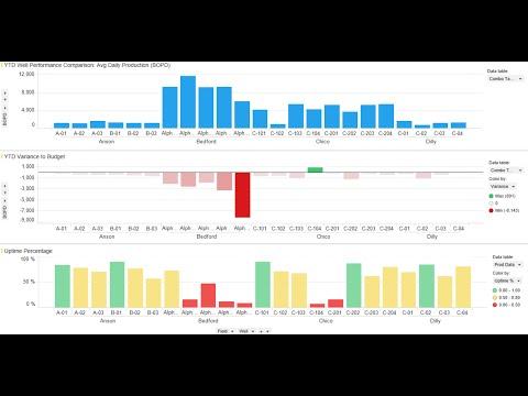 Spotfire Demo - E&P Oil & Gas Production Metrics
