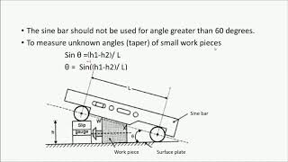 Sine Bar V1 Explanation of Sine Principle