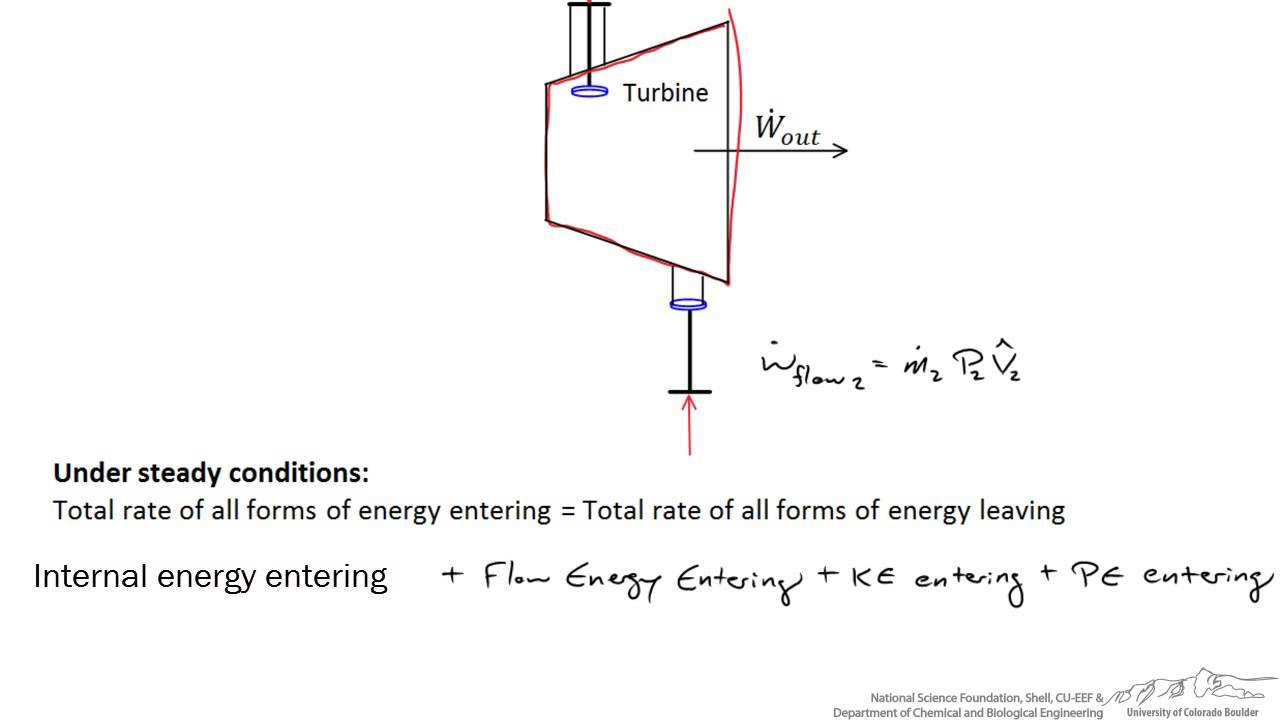 energy balance around a turbine youtube wind power diagram pdf wind power station diagram