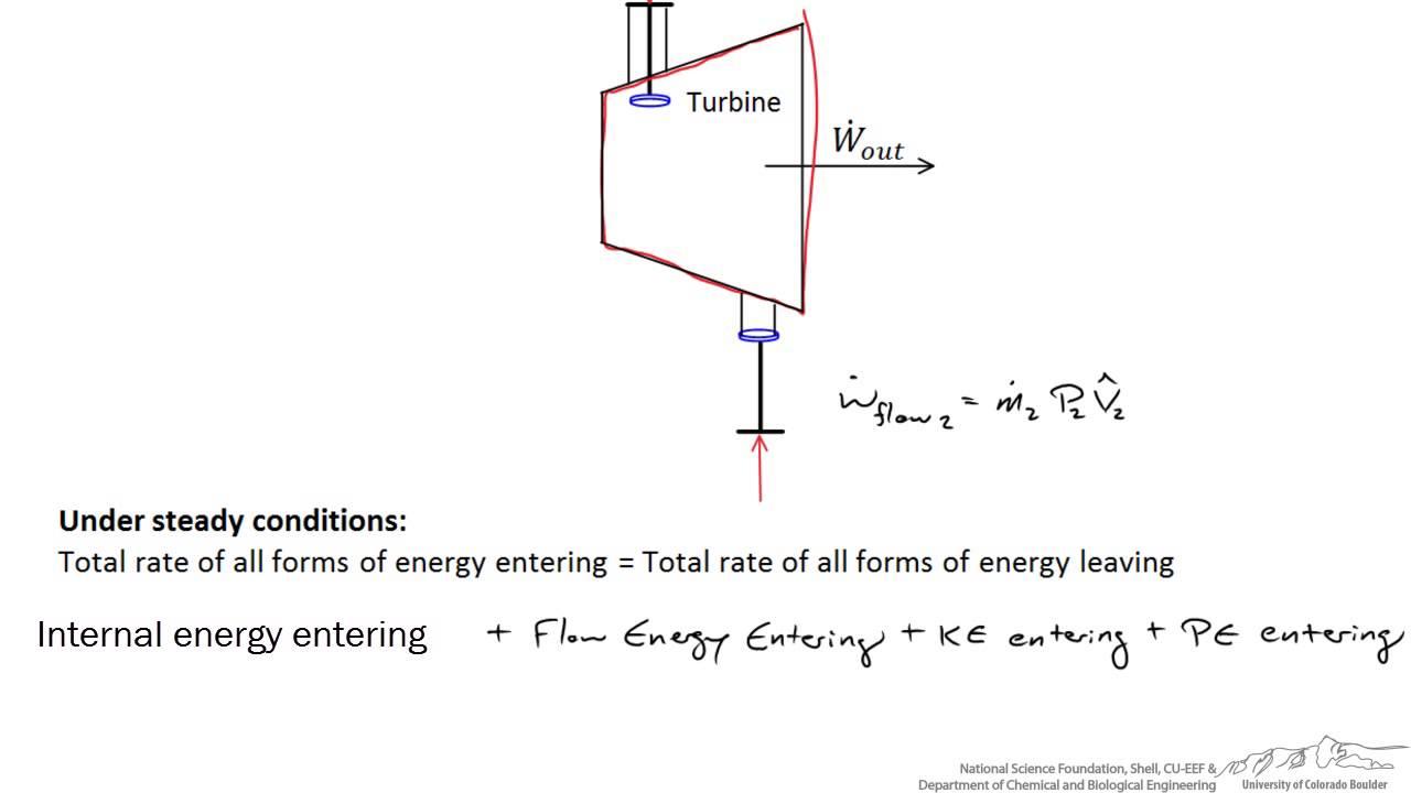 Energy Balance Around a Turbine  YouTube