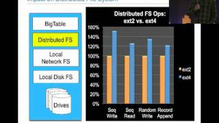 Linux File Systems in the Cloud @ Linux Collaboration Summit 2011