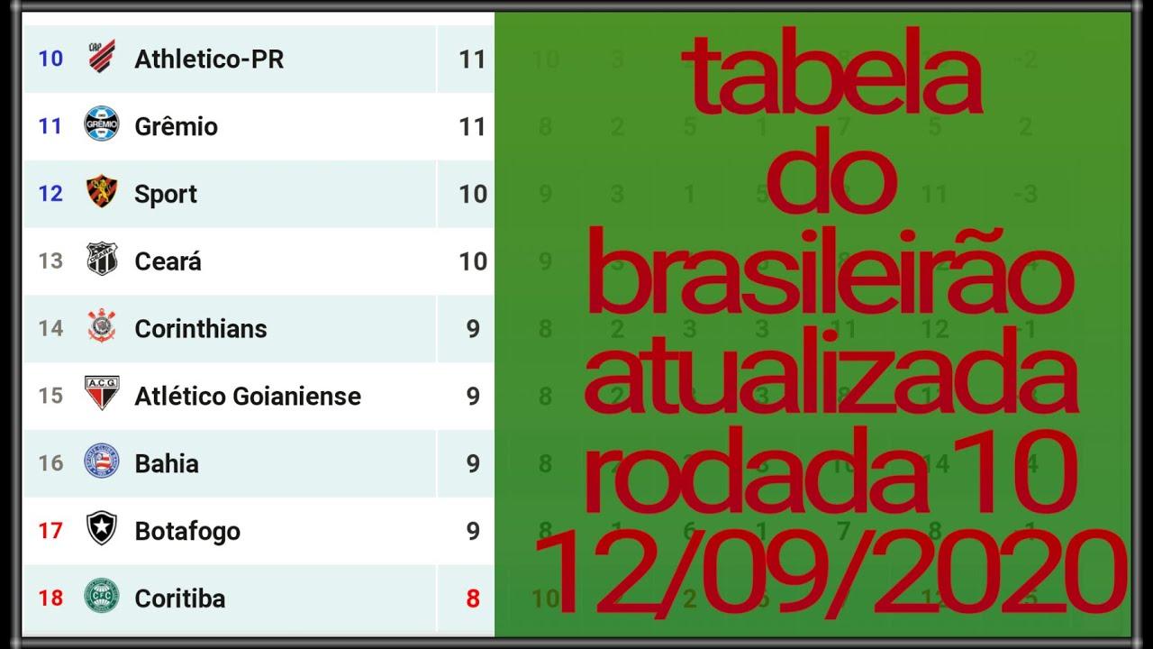 Tabela Do Brasileirao 2020 Serie A Atualizado Hoje Rodada 10 Dia 12 09 2020 Youtube