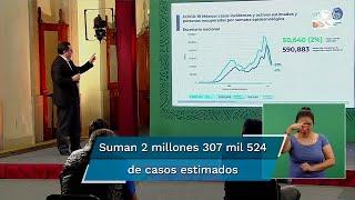 José Luis Alomía, director general de Epidemiología, detalló que hay 2 millones 307 mil 524 de casos estimados del Covid-19