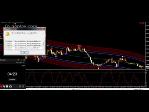 metatrader indicators - 3 hot and sexy (mt4) metatrader forex trading indicators that work
