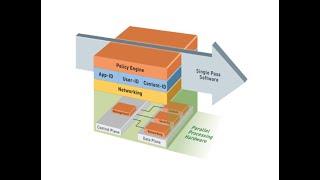 Palo Alto Packet Flow Palo Alto Firewall Packet Flow Part 1 Youtube