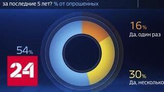 Смотреть видео Россия в цифрах. Как изменился отдых в России - Россия 24 онлайн