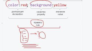 Специалист. HTML и CSS. Уровень 1. Видео № 2. Видео курс (2016) PCRec
