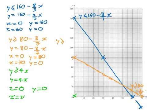 How To Draw Constraints On A Graph - Linear Programming (LP)