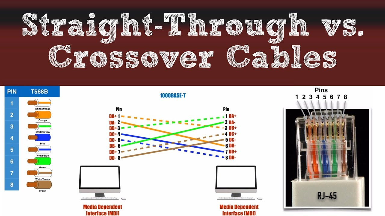 network basics straight through vs crossover cables configuration for straight through and crossover cat 5 cable wiring [ 1280 x 720 Pixel ]