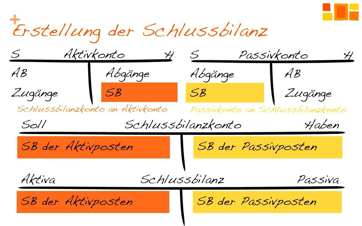 Bankkonto SchlieГџen