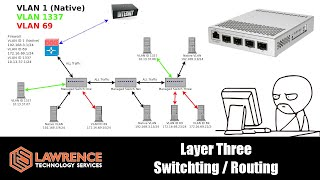 Managed VS Unmanaged Switches and Support For InterVLAN Routing / Layer Three Switch Routing