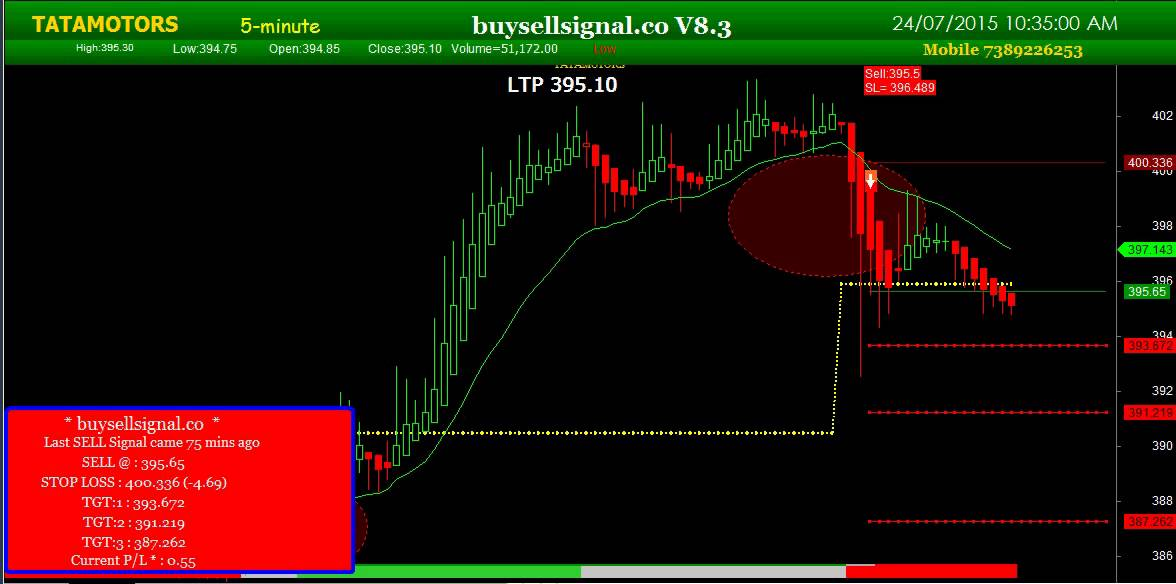free intraday buy sell signal software download