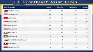 30th Sea Games Philippines 2019   Latest Medal Tally   December 6,2019 