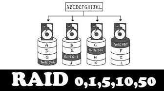 Comprendre le RAID en 5 minutes