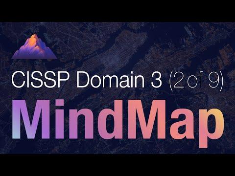 CISSP Domain 3 Review / Mind Map (2 of 9)   Evaluation Criteria
