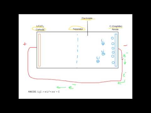 Chemistry - Lithium Ion Battery