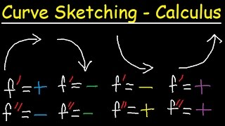 Curve Sketching - First & Second Derivatives - Graphing Rational Functions & Asymptotes - Calculus