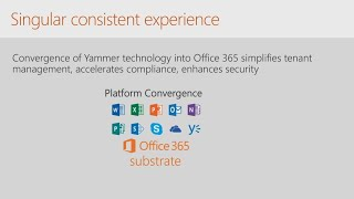 Yammers Roadmap For Enhanced Integration Security And Compliance