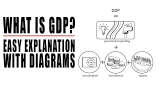 Global Financial System of Fake GDP Statistics Exposed! What is GDP?