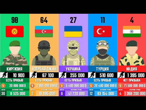 120 Самых Сильных Стран. Рейтинг стран по военной мощи