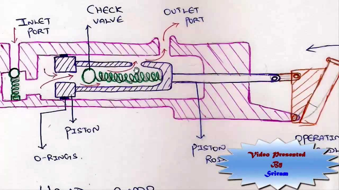 Working Diagram Of Hydraulic Hand Pump Product Wiring Diagrams 12v Construction Youtube Rh Com Parts