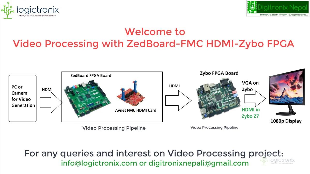 FMC HDMI Tutorial – LogicTronix